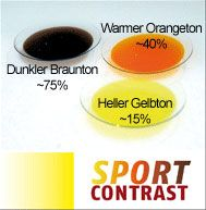 Wöhlk Sport Contrast Linsen ORANGE